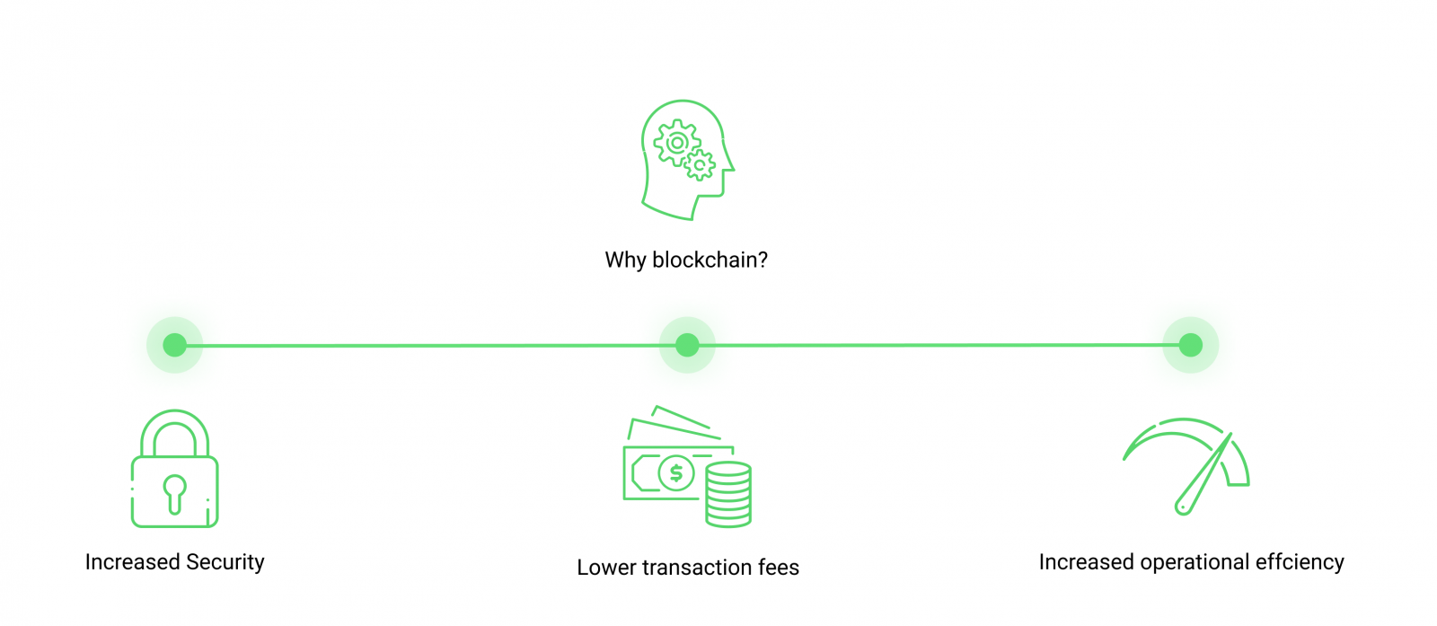 crypto transaction fees